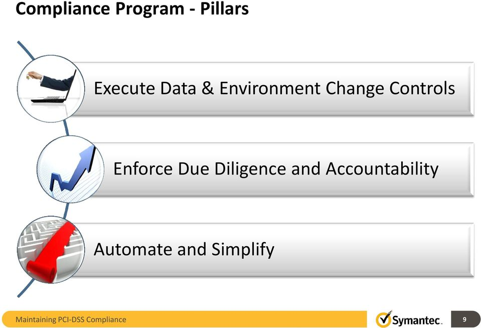 Diligence and Accountability Automate and