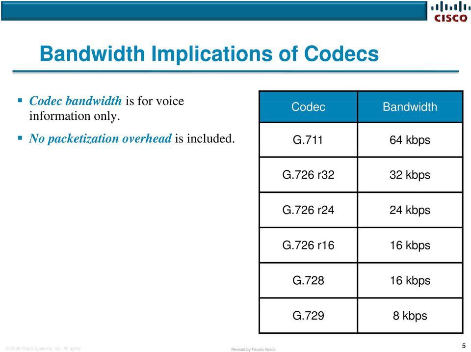No packetization overhead is included. Codec Bandwidth G.