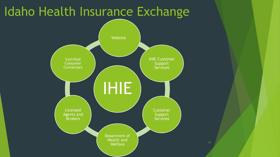 Support Services IHIE Licensed Agents and