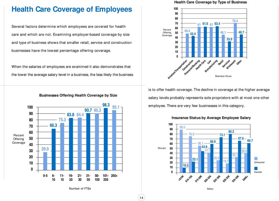 When the salaries of employees are examined it also demonstrates that the lower the average salary level in a business, the less likely the business Businesses Offering Health Coverage by Size