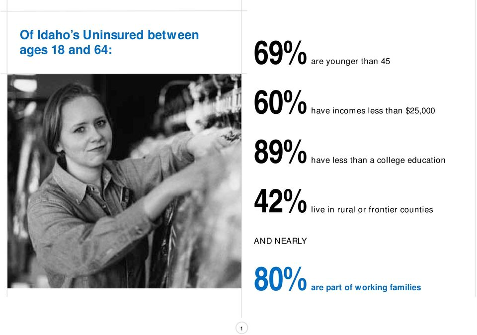 less than a college education 42%live in rural or