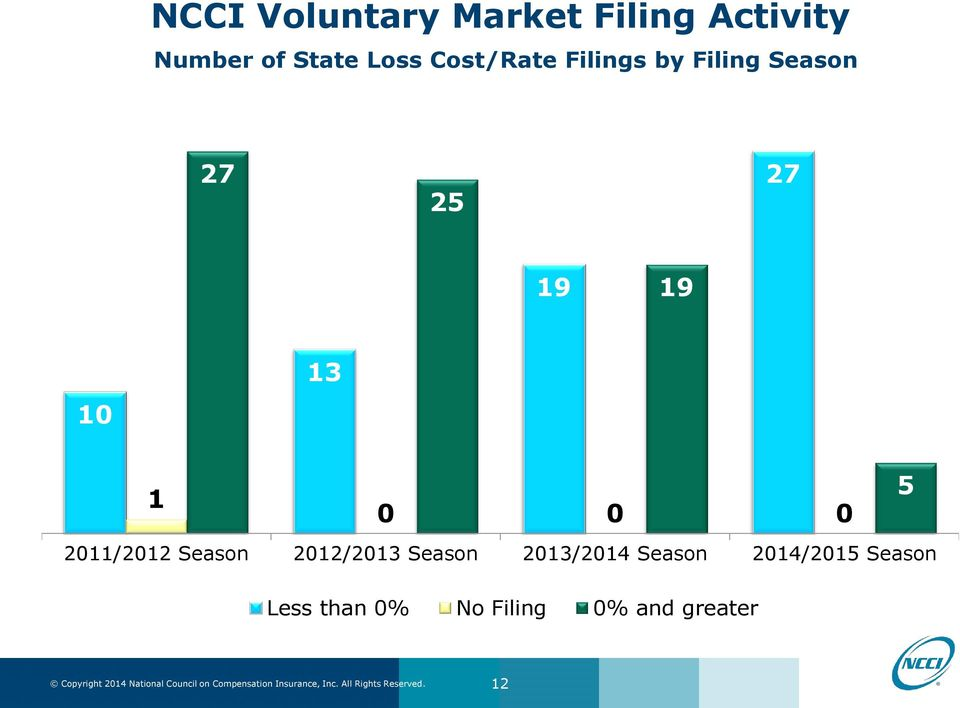 2013/2014 Season 2014/2015 Season Less than 0% No Filing 0% and greater