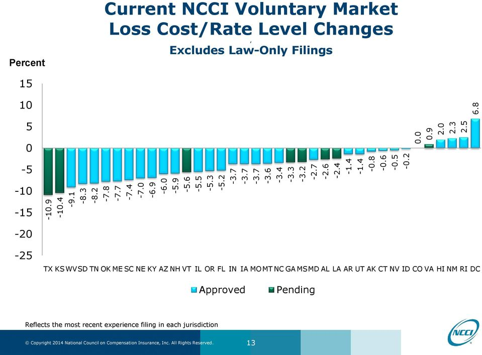 8 Percent Current NCCI Voluntary Market Loss Cost/Rate Level Changes, Excludes Law-Only Filings 15 10 5 0-5 -10-15 -20-25 TX KSWVSD TN OK
