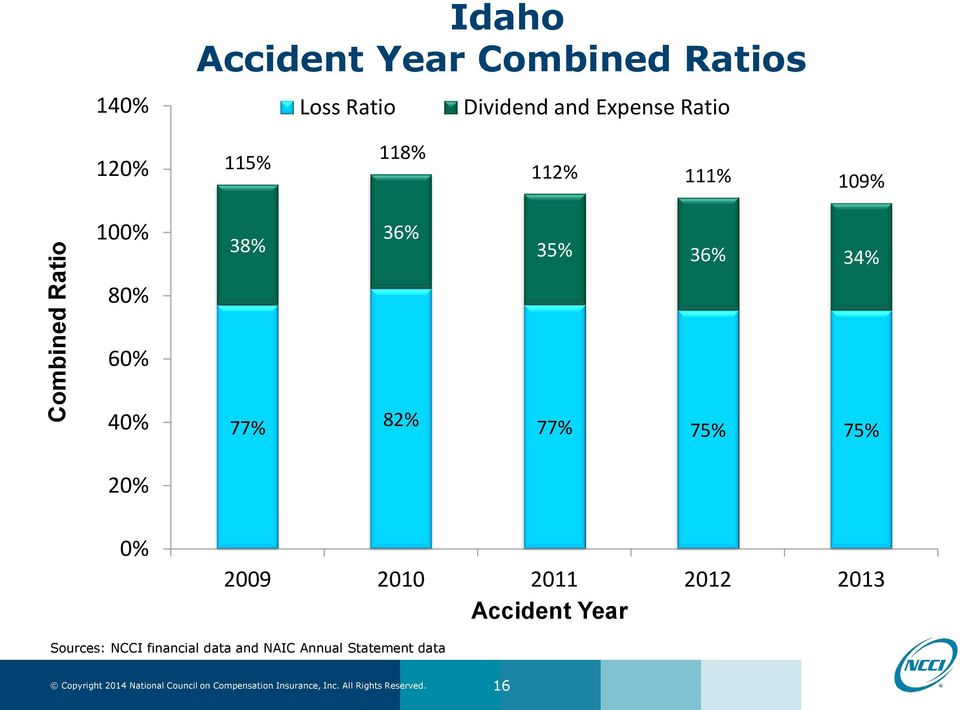2009 2010 2011 2012 2013 Accident Year Sources: NCCI financial data and NAIC Annual Statement