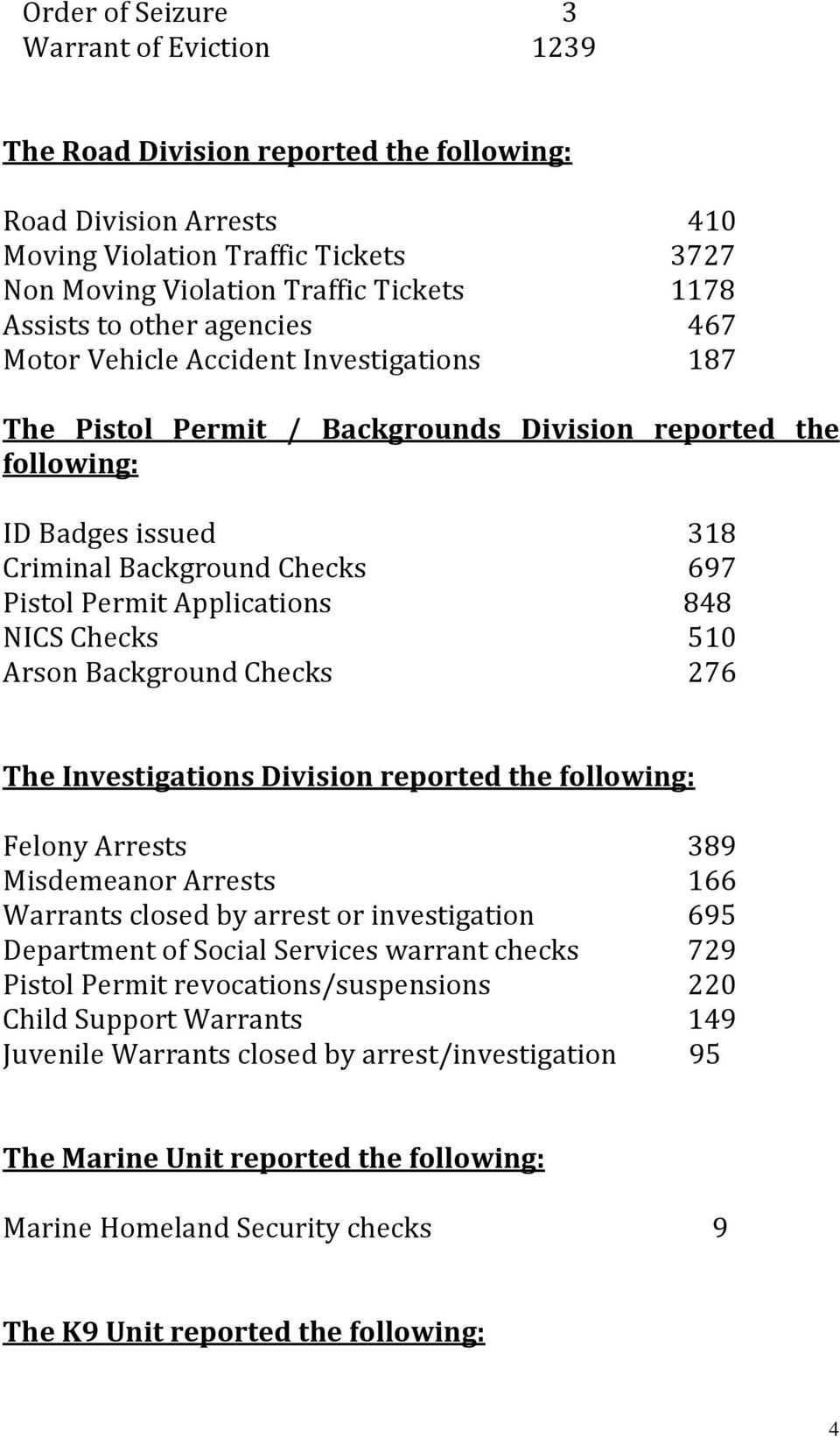 Applications 848 NICS Checks 510 Arson Background Checks 276 The Investigations Division reported the following: Felony Arrests 389 Misdemeanor Arrests 166 Warrants closed by arrest or investigation