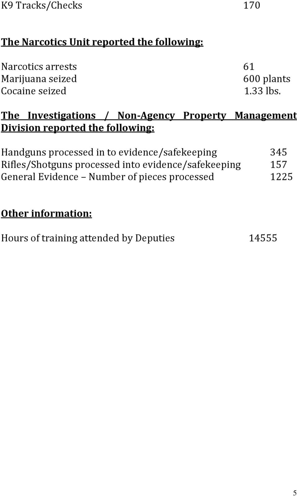 The Investigations / Non-Agency Property Management Division reported the following: Handguns processed in to