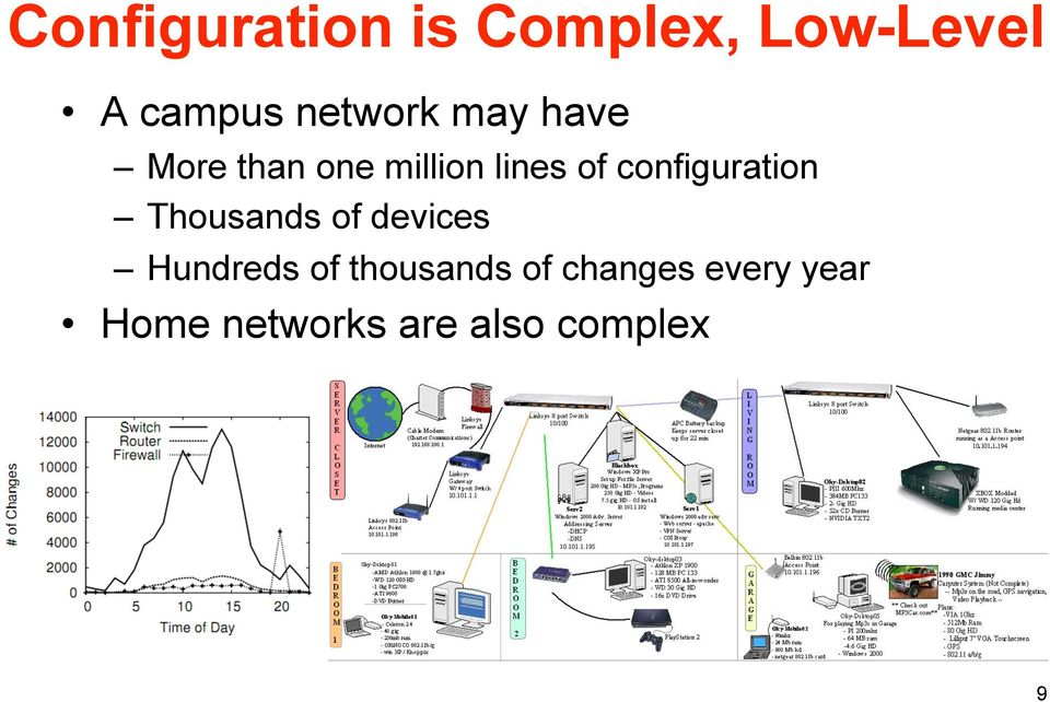 configuration Thousands of devices Hundreds of
