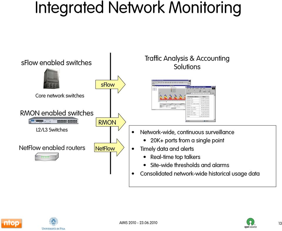 NetFlow Network-wide, continuous surveillance 20K+ ports from a single point Timely data and