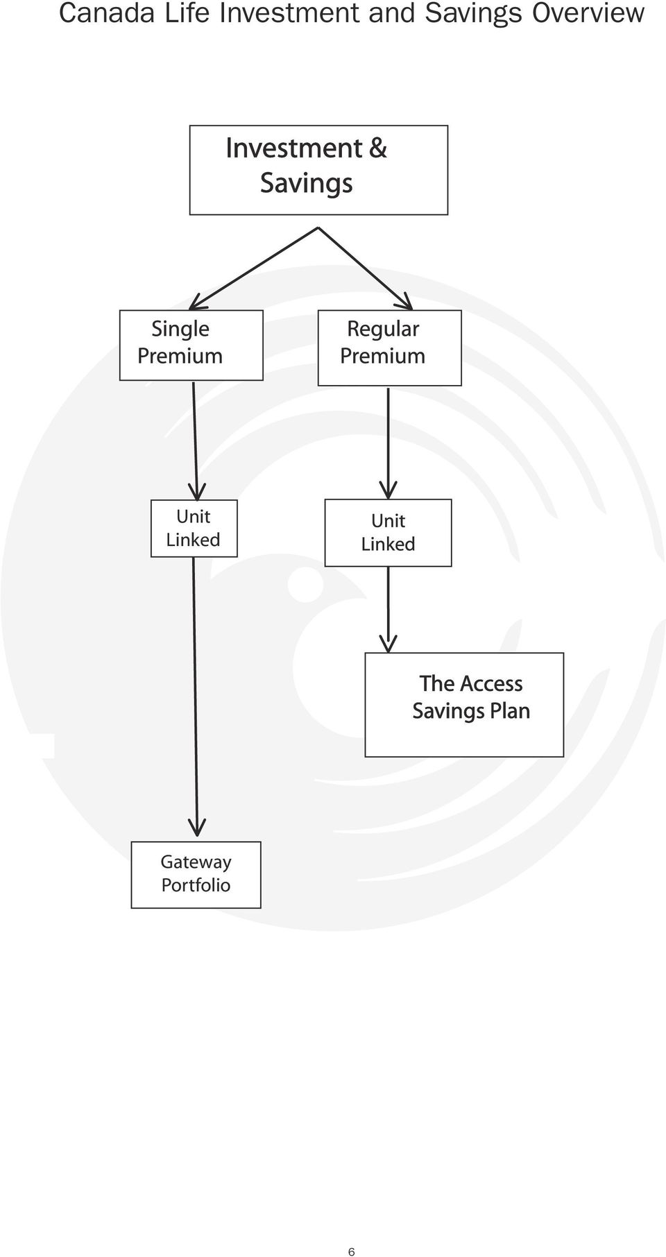 Savings Overview