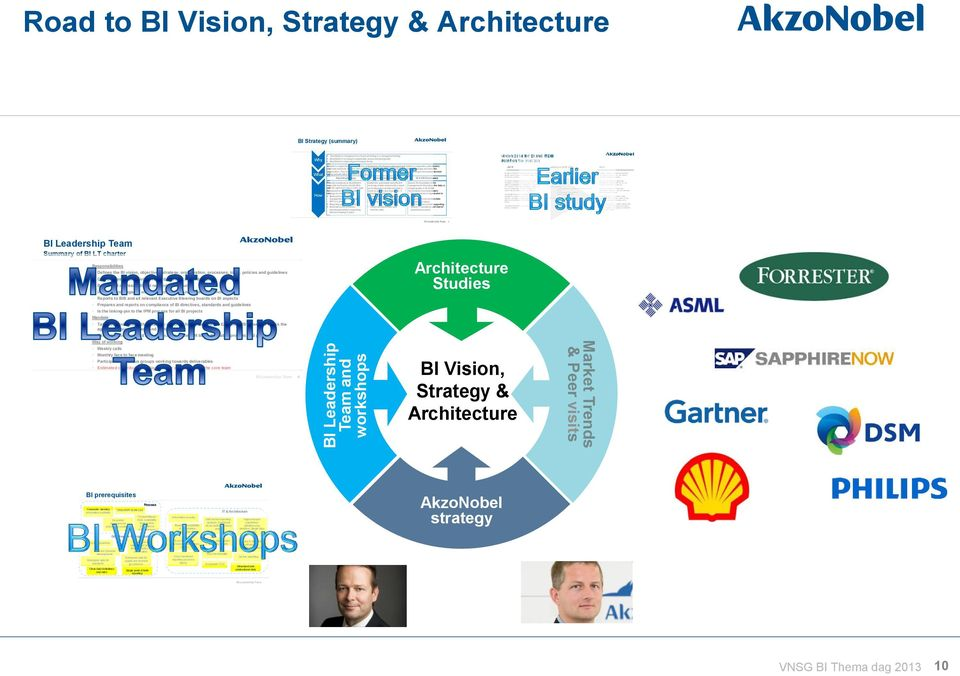 In order to realize this agenda, having an Enterprise Performance Management system is imperative, AkzoNobel s corporate functions, BA/BUs and country organizations need management information to