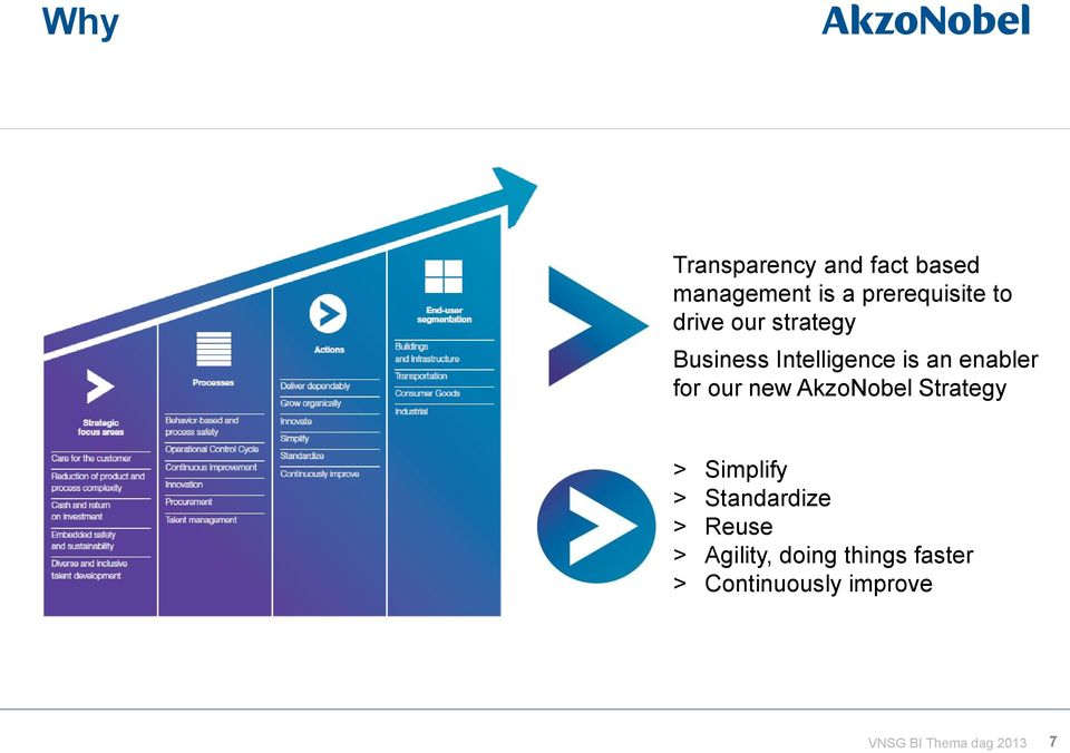 new AkzoNobel Strategy > Simplify > Standardize > Reuse >