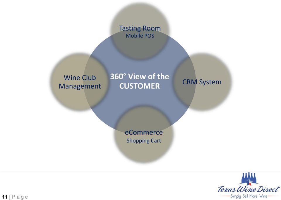 the CUSTOMER CRM System