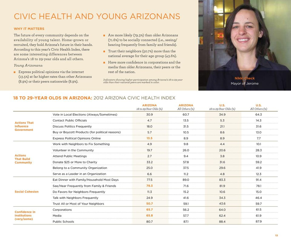 Young Arizonans: Express political opinions via the internet (13.5%) at far higher rates than other Arizonans (8.9%) or their peers nationwide (8.9%). Are more likely (79.3%) than older Arizonans (71.