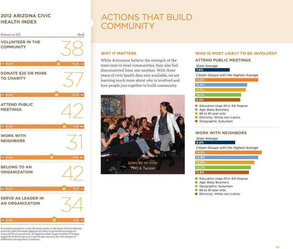 1% LA serve as leader in 34 an organization actions that build community why it matters While Arizonans believe the strength of the state rests in local communities, they also feel disconnected from