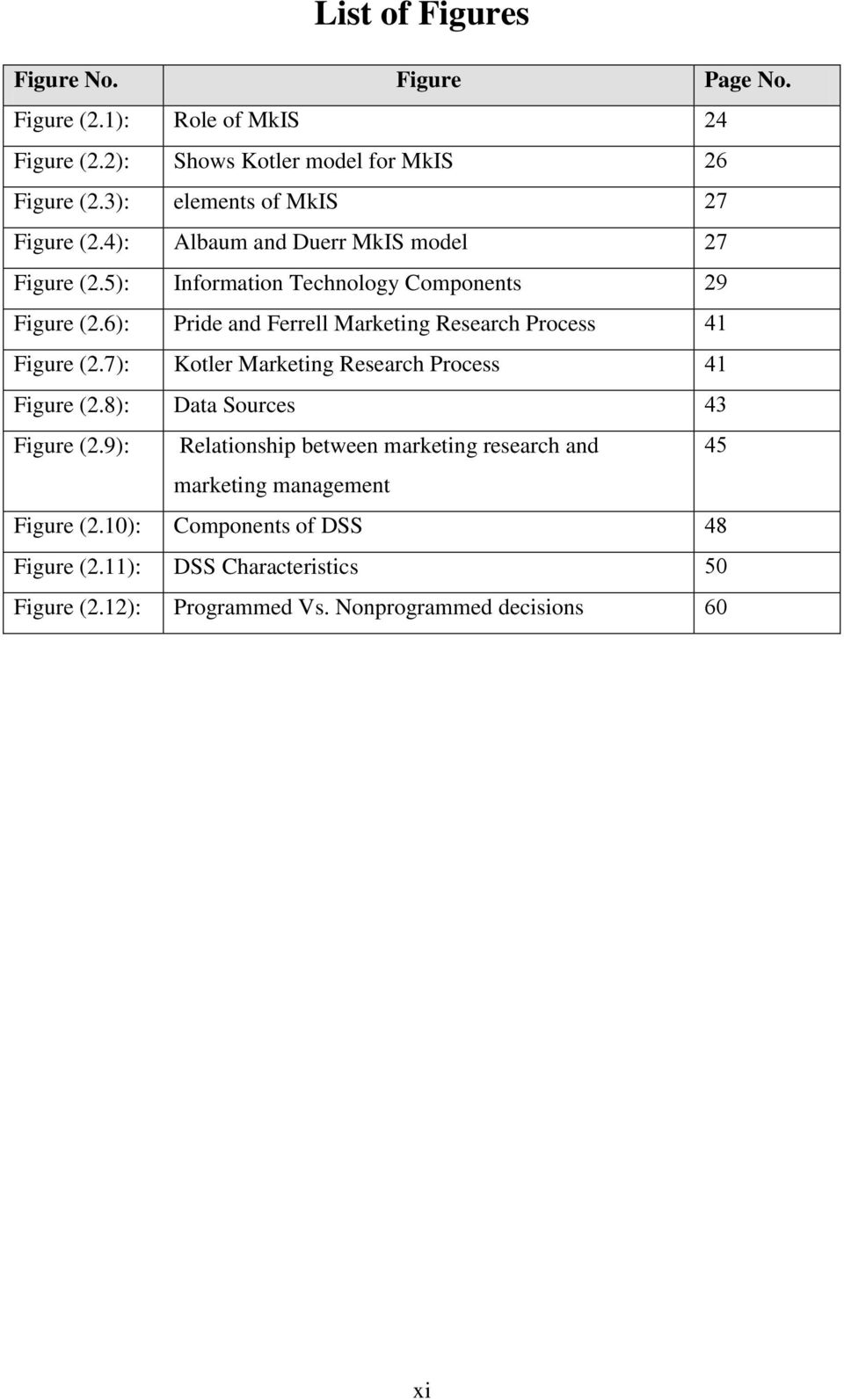 6): Pride and Ferrell Marketing Research Process 41 Figure (2.7): Kotler Marketing Research Process 41 Figure (2.8): Data Sources 43 Figure (2.