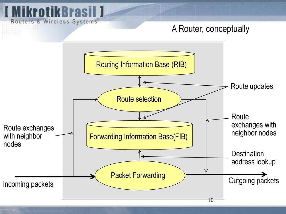 Forwarding Information Base(FIB) Packet Forwarding Route updates