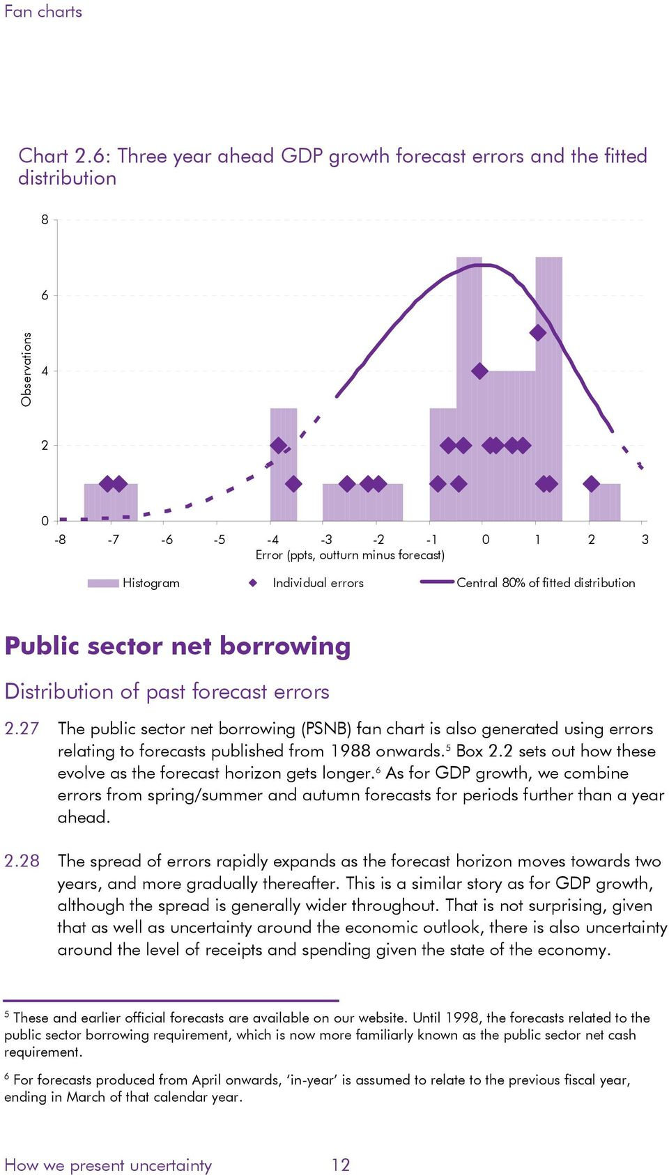 Public sector net borrowing Distribution of past forecast errors.7 The public sector net borrowing (PSNB) fan chart is also generated using errors relating to forecasts published from 19 onwards.