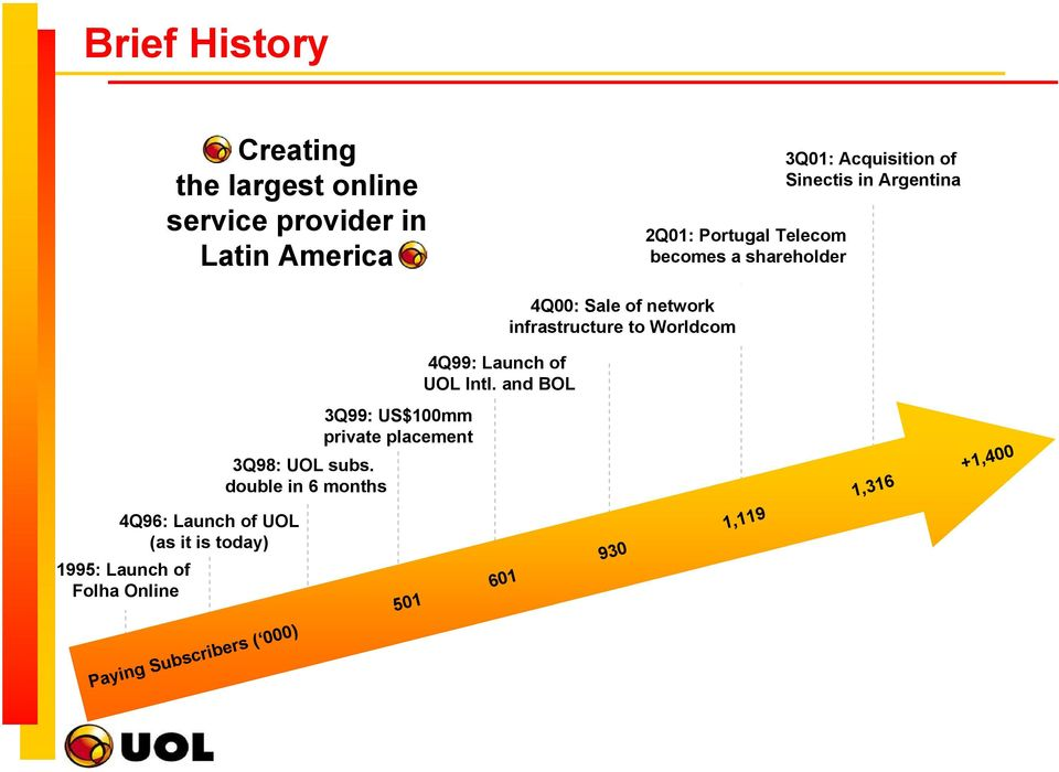 Launch of UOL (as it is today) 1995: Launch of Folha Online 3Q99: US$100mm private placement 3Q98: UOL subs.