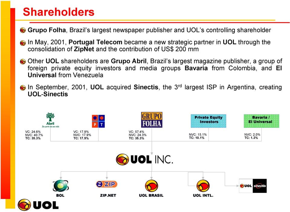 media groups Bavaria from Colombia, and El Universal from Venezuela In September, 2001, UOL acquired Sinectis, the 3 rd largest ISP in Argentina, creating UOL-Sinectis Private Equity