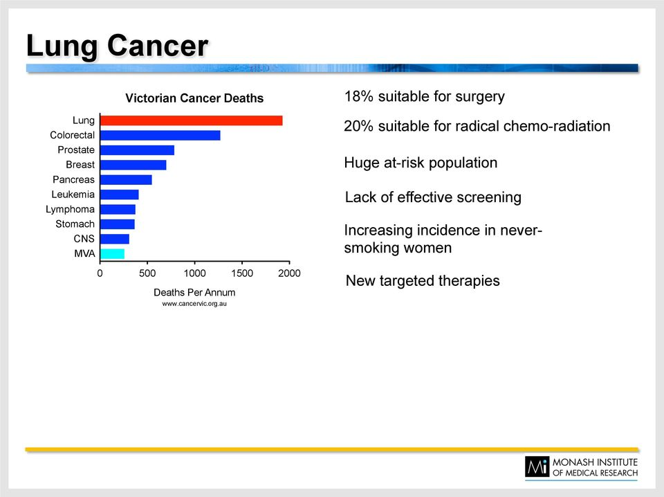 chemo-radiation Huge at-risk population Lack of effective screening Increasing incidence