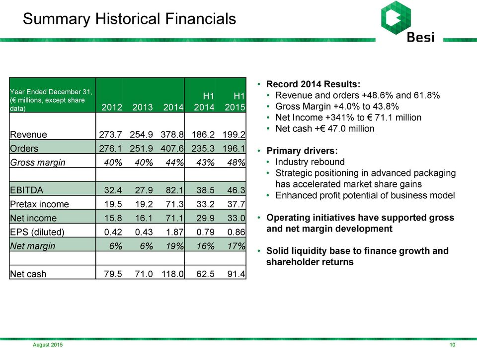 86 Net margin 6% 6% 19% 16% 17% Net cash 79.5 71.0 118.0 62.5 91.4 Record 2014 Results: Revenue and orders +48.6% and 61.8% Gross Margin +4.0% to 43.8% Net Income +341% to 71.1 million Net cash + 47.