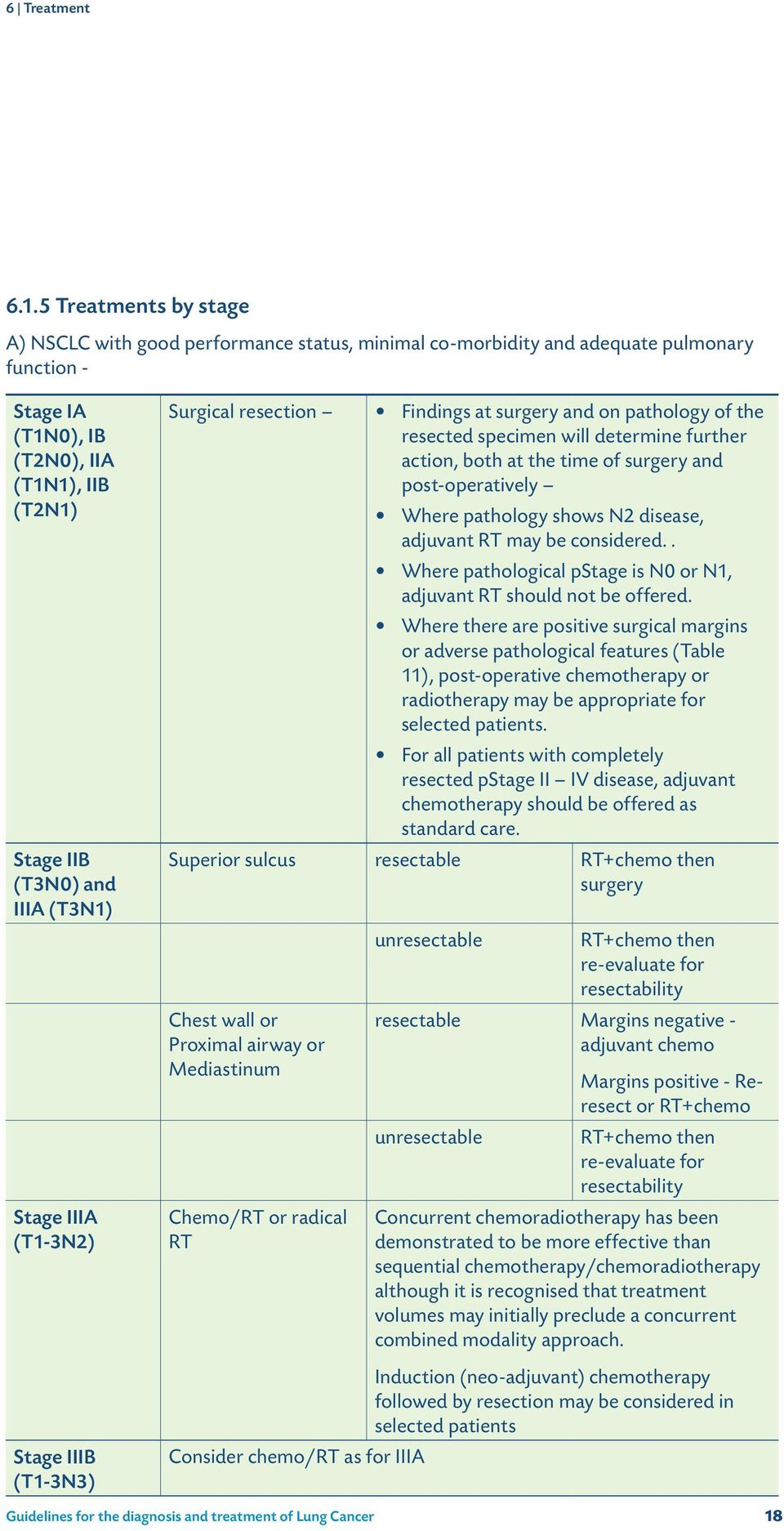 Stage IIIA (T1-3N2) Stage IIIB (T1-3N3) Surgical resection Findings at surgery and on pathology of the resected specimen will determine further action, both at the time of surgery and