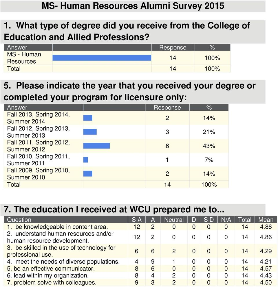 Spring 2012, Summer 2012 6 43% Fall 2010, Spring 2011, Summer 2011 1 7% Fall 2009, Spring 2010, Summer 2010 2 14% 7. The education I received at WCU prepared me to.