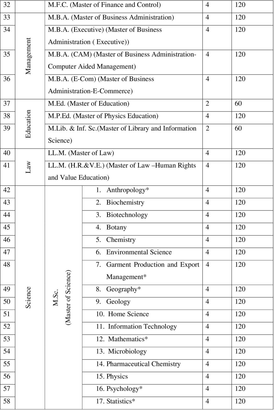 (Master of Library and Information 40 Law 2 60 Science) LL.M. (Master of Law) 4 120 41 LL.M. (H.R.&V.E.) (Master of Law Human Rights 42 Science 4 120 and Value Education) 1. Anthropology* 4 120 43 2.