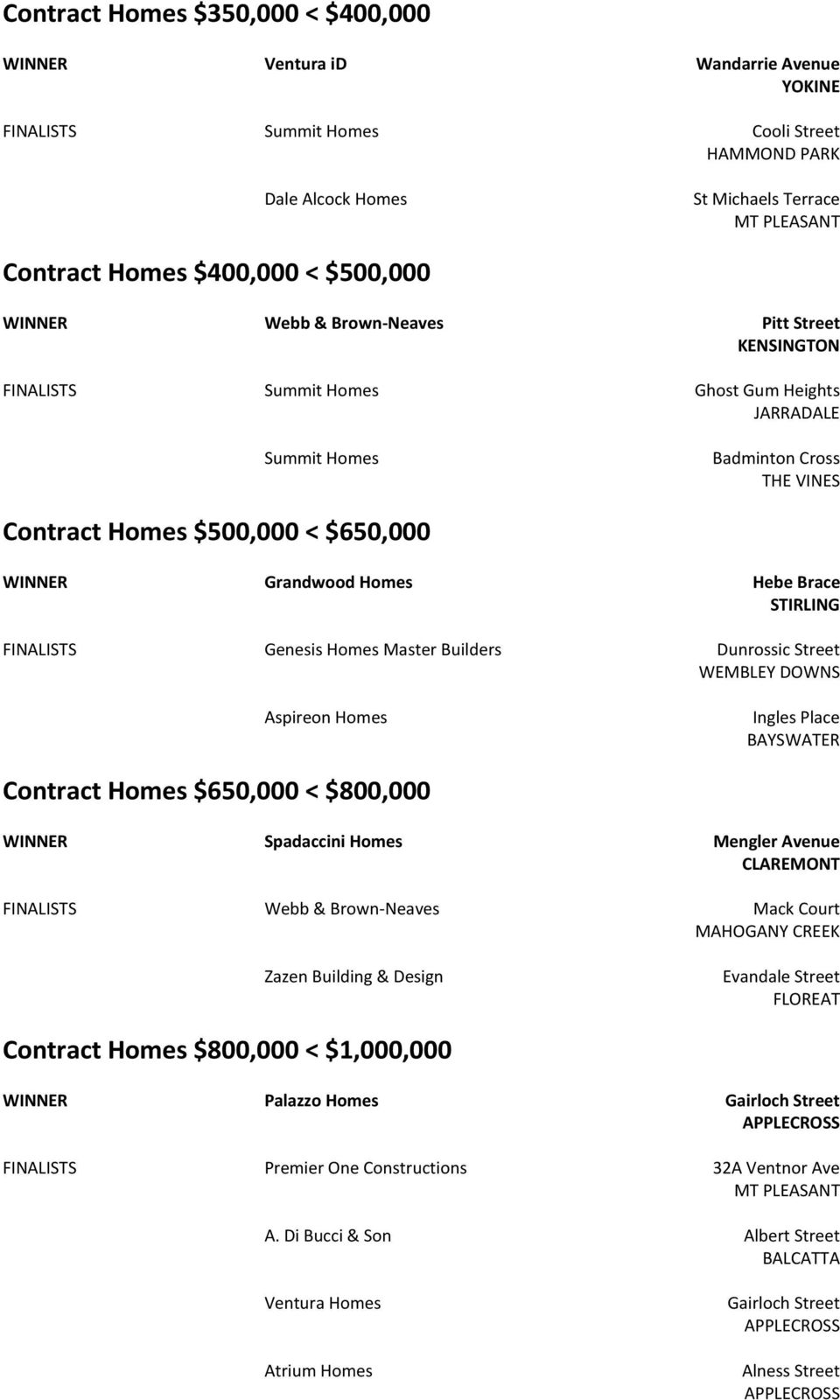 FINALISTS Genesis Homes Master Builders Dunrossic Street WEMBLEY DOWNS Aspireon Homes Ingles Place BAYSWATER Contract Homes $650,000 < $800,000 Spadaccini Homes Mengler Avenue CLAREMONT FINALISTS