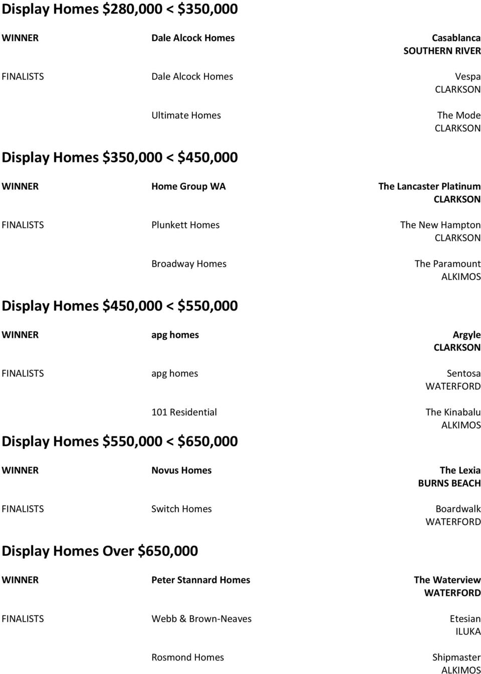Argyle FINALISTS apg homes Sentosa WATERFORD 101 Residential The Kinabalu ALKIMOS Display Homes $550,000 < $650,000 Novus Homes The Lexia BURNS BEACH FINALISTS Switch