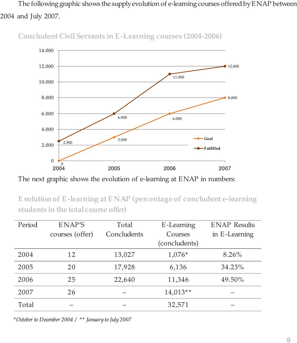 000 Goal Fulfilled 0 0 2004 2005 2006 2007 The next graphic shows the evolution of e-learning at ENAP in numbers: Evolution of E-learning at ENAP (percentage of concludent e-learning