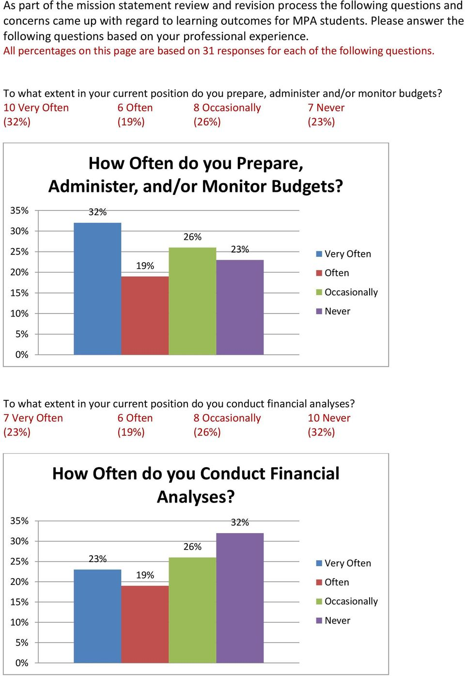 To what extent in your current position do you prepare, administer and/or monitor budgets?