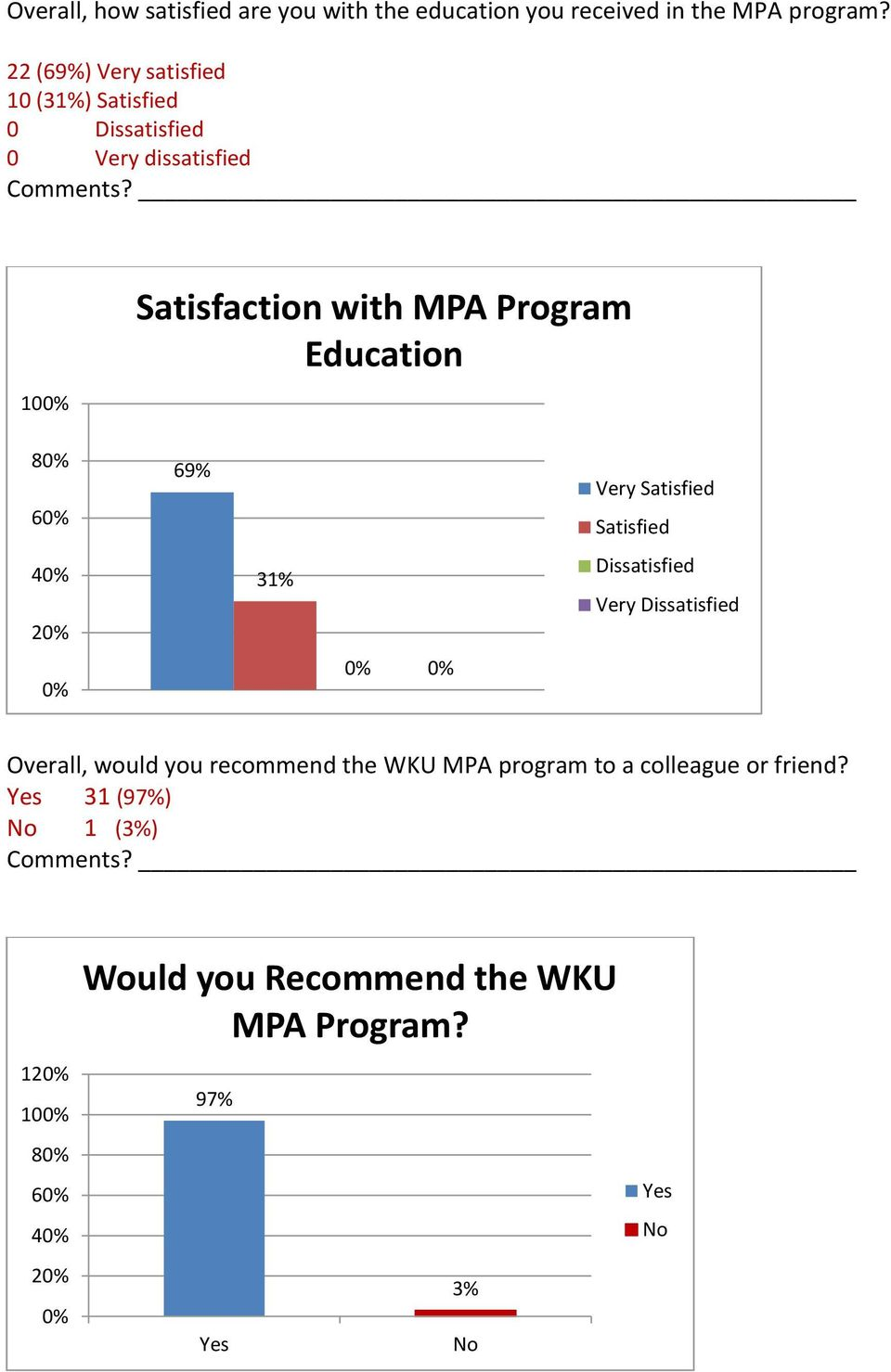 10 Satisfaction with MPA Program Education 8 6 4 2 69% 31% Very Satisfied Satisfied Dissatisfied Very Dissatisfied