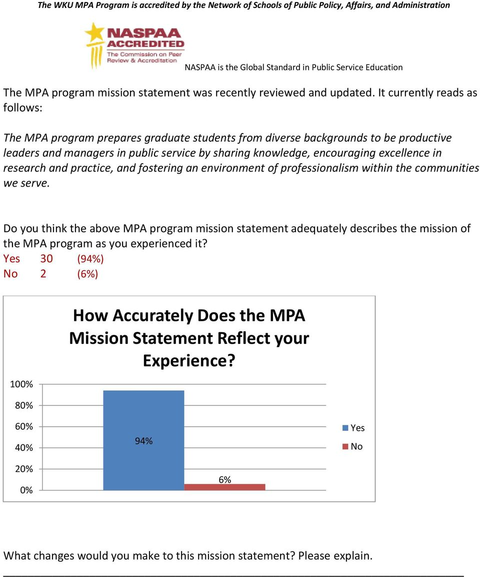 It currently reads as follows: The MPA program prepares graduate students from diverse backgrounds to be productive leaders and managers in public service by sharing knowledge, encouraging excellence