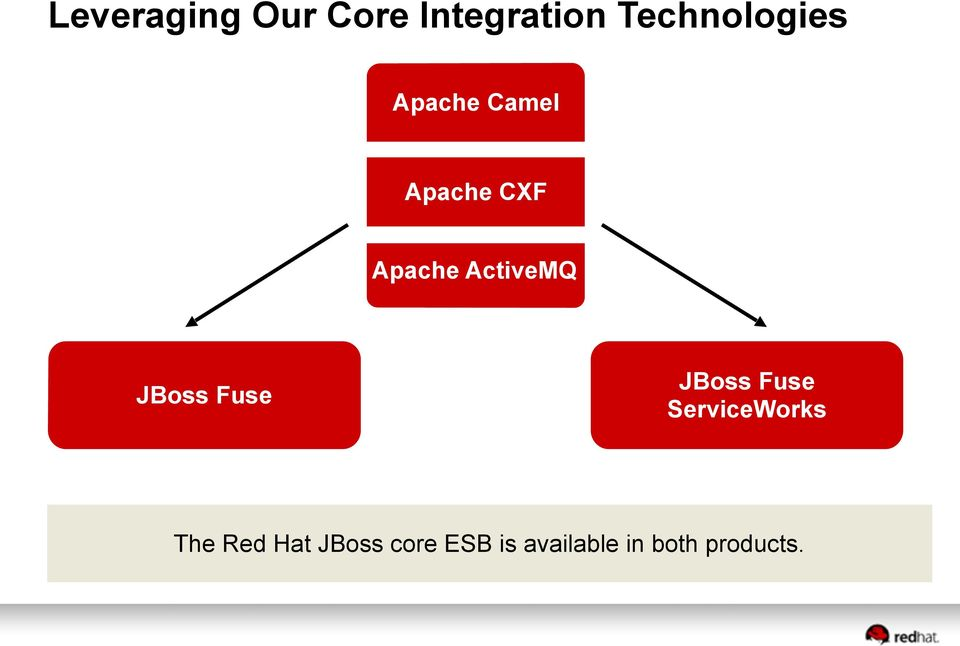 JBoss Fuse JBoss Fuse ServiceWorks The Red