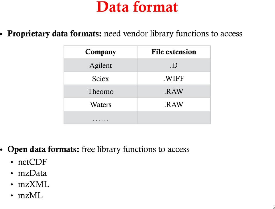 library functions to access netcdf mzdata mzxml mzml