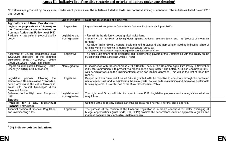 1 Title Type of initiative Description of scope of objectives Agriculture and Rural Development proposals as a follow-up to follow-up to the Commission Communication on CAP post 2013.