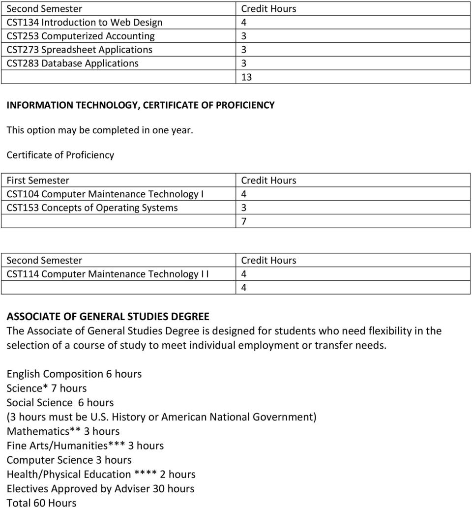 Certificate of Proficiency First Semester CST104 Computer Maintenance Technology I 4 CST153 Concepts of Operating Systems 3 7 Second Semester CST114 Computer Maintenance Technology I I 4 4 ASSOCIATE