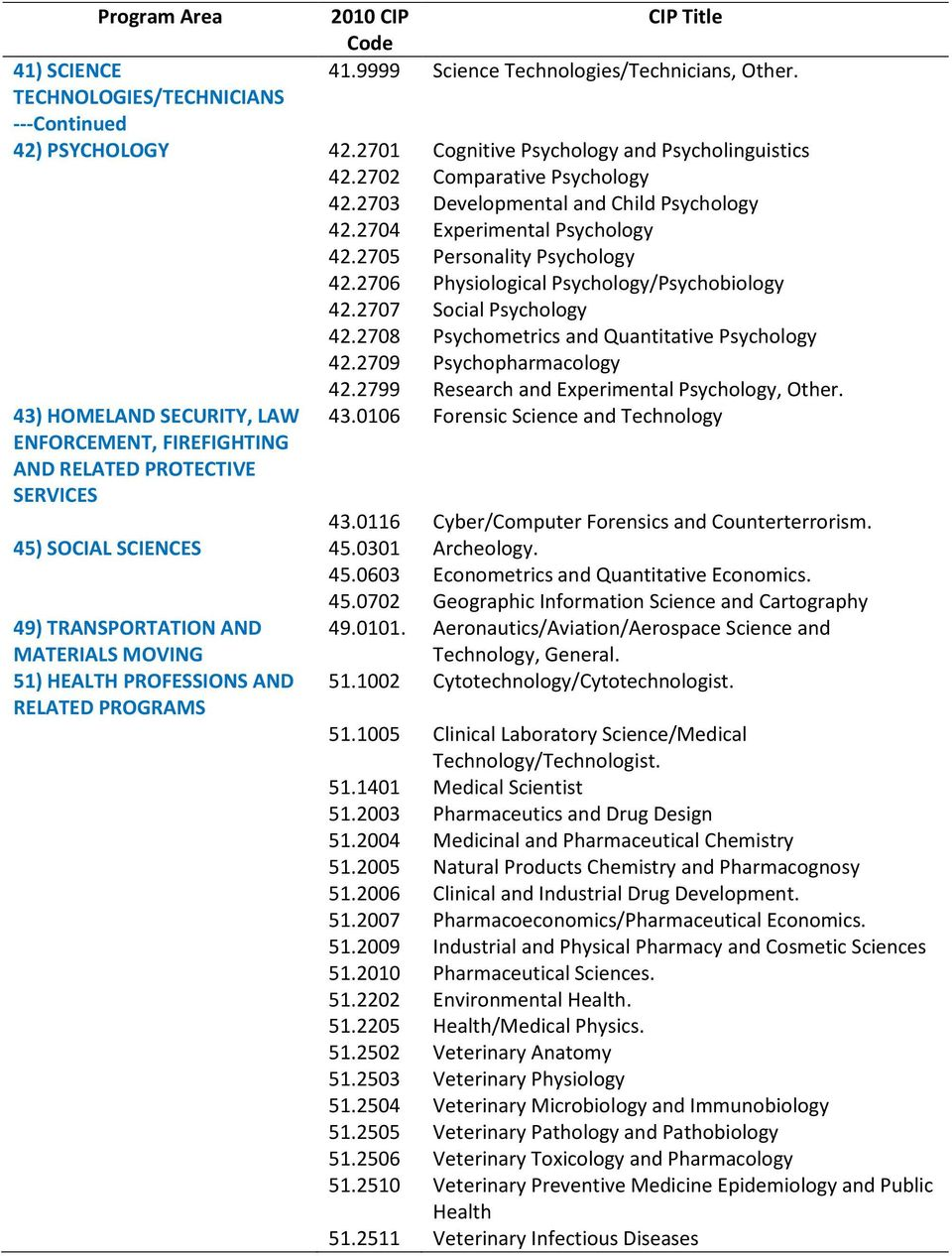2708 Psychometrics and Quantitative Psychology 42.2709 Psychopharmacology 42.2799 Research and Experimental Psychology, Other.