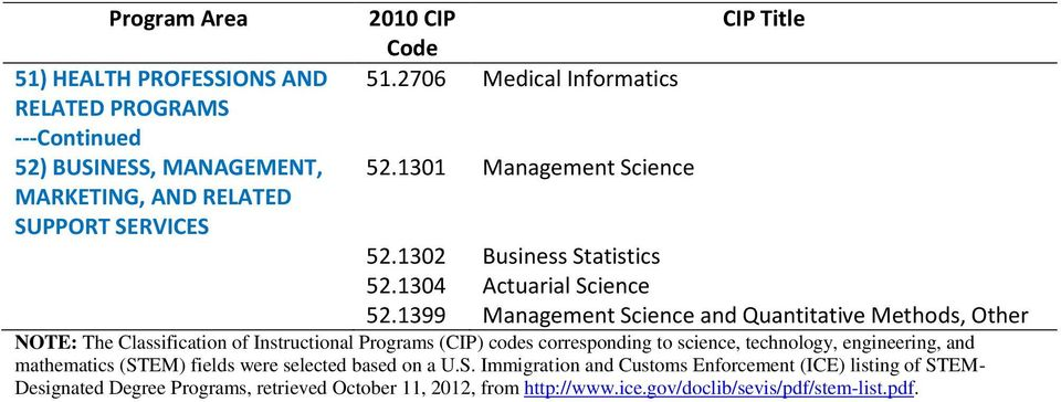 1399 Management Science and Quantitative Methods, Other NOTE: The Classification of Instructional Programs (CIP) codes corresponding to science,