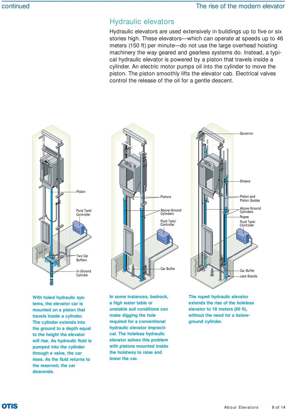 Instead, a typical hydraulic elevator is powered by a piston that travels inside a cylinder. An electric motor pumps oil into the cylinder to move the piston.