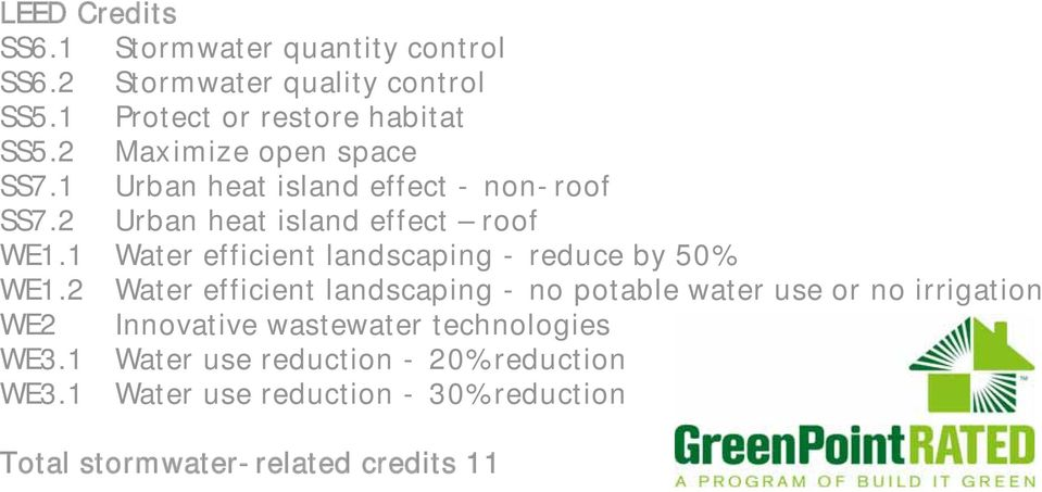 1 Water efficient landscaping - reduce by 50% WE1.