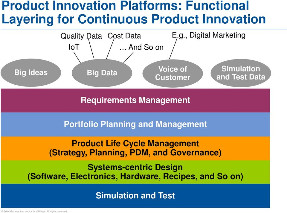 , Digital Marketing Big Ideas Big Data Voice of Customer Simulation and Test Data Requirements Management
