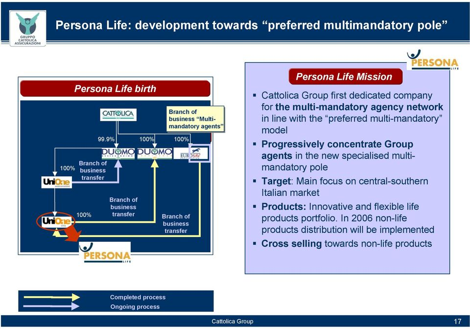 business transfer Persona Life Mission first dedicated company for the multi-mandatory agency network in line with the preferred multi-mandatory model Progressively concentrate Group agents in the