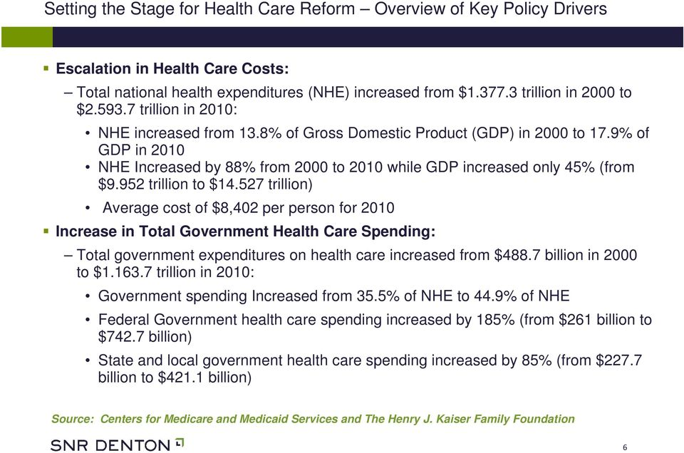 952 trillion to $14.527 trillion) Average cost of $8,402 per person for 2010 Increase in Total Government Health Care Spending: Total government expenditures on health care increased from $488.