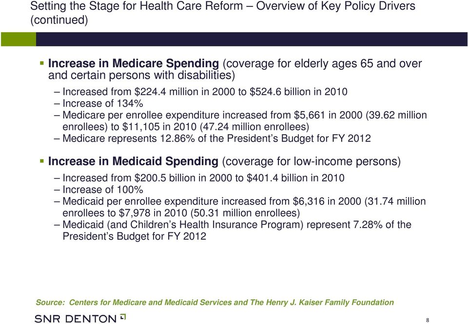 24 million enrollees) Medicare represents 12.86% of the President s Budget for FY 2012 Increase in Medicaid Spending (coverage for low-income persons) Increased from $200.5 billion in 2000 to $401.