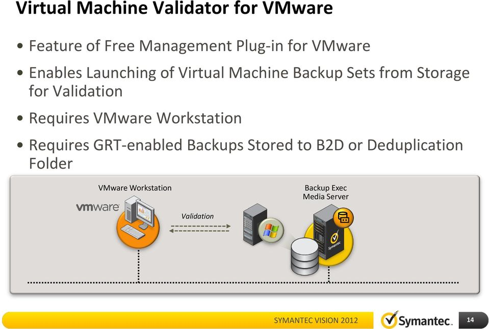 Validation Requires VMware Workstation Requires GRT-enabled Backups Stored to
