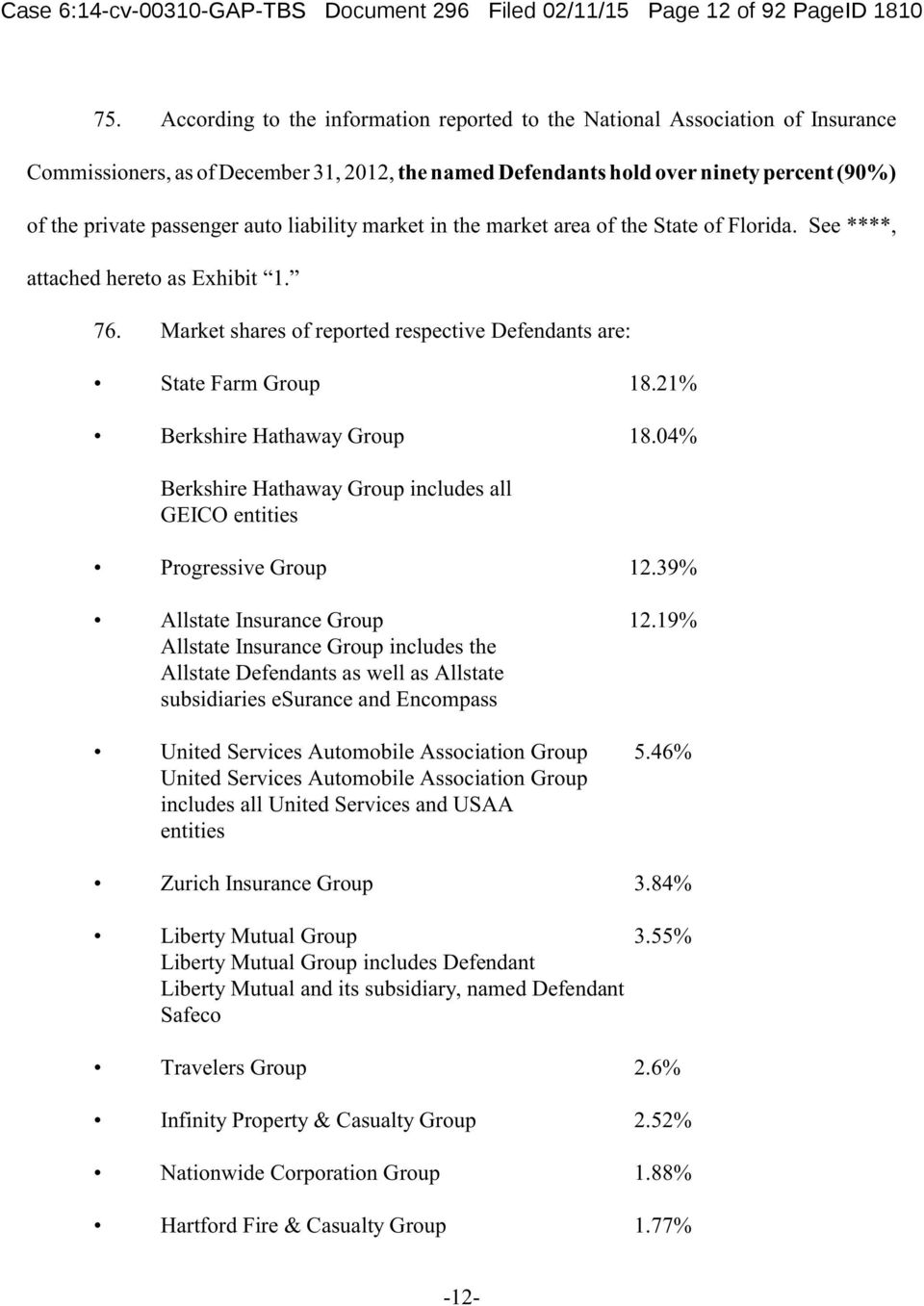 auto liability market in the market area of the State of Florida. See ****, attached hereto as Exhibit 1. 76. Market shares of reported respective Defendants are: State Farm Group 18.