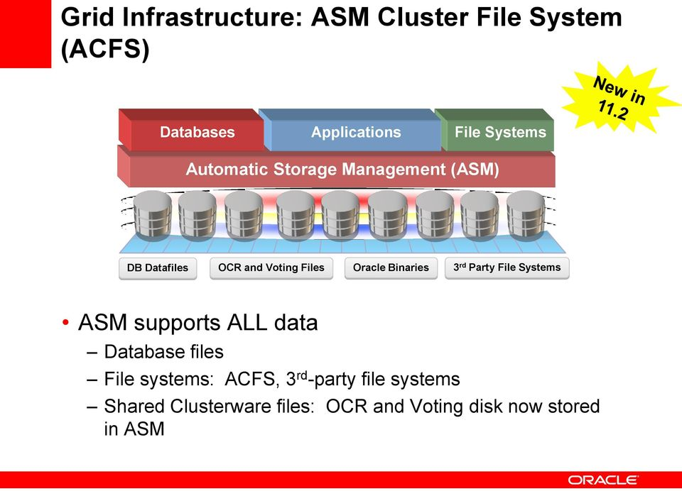 Binaries 3 rd Party File Systems ASM supports ALL data Database files File systems:
