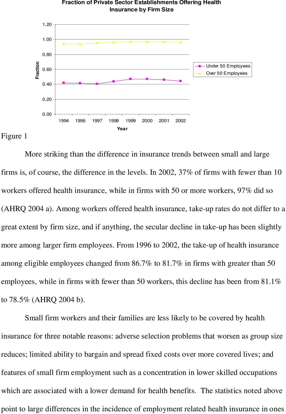 In 2002, 37% of firms with fewer than 10 workers offered health insurance, while in firms with 50 or more workers, 97% did so (AHRQ 2004 a).